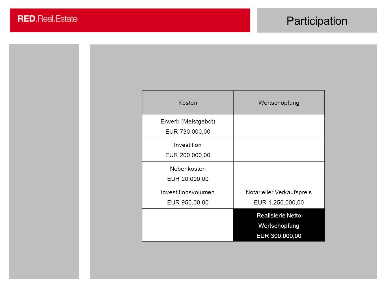 Participation KostenWertschöpfung Erwerb (Meistgebot) EUR 730.000,00 Investition EUR 200.000,00 Nebenkosten EUR 20.000,00 Investitionsvolumen EUR 950.