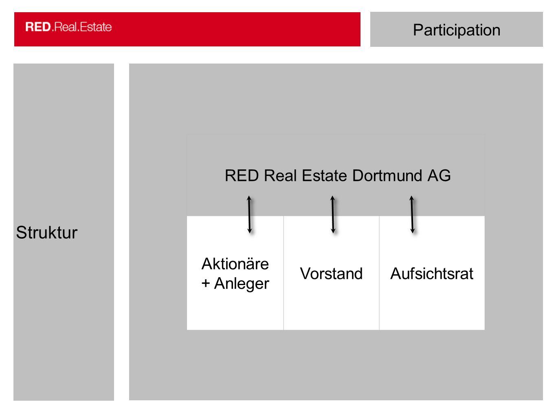 Participation Struktur RED Real Estate Dortmund AG Aktionäre + Anleger VorstandAufsichtsrat