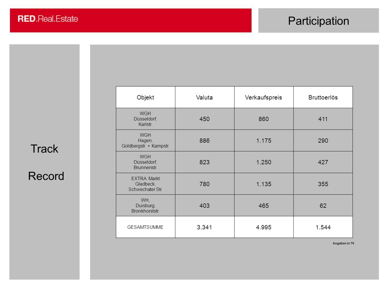 Participation Track Record ObjektValutaVerkaufspreisBruttoerlös WGH Düsseldorf, Karlstr. 450860411 WGH Hagen, Goldbergstr. + Kampstr. 8861.175290 WGH