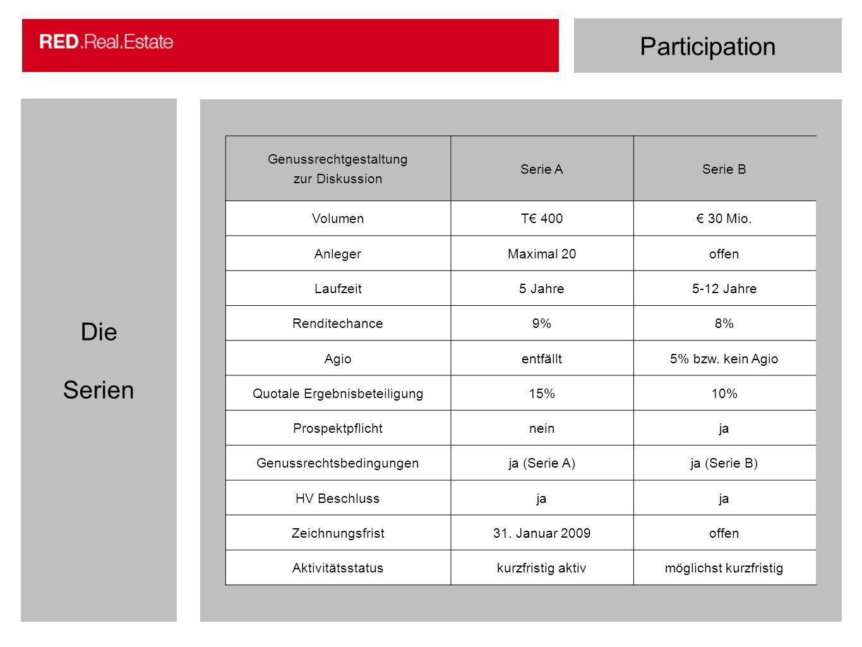 Participation Die Serien Genussrechtgestaltung zur Diskussion Serie ASerie B VolumenT 400 30 Mio. AnlegerMaximal 20offen Laufzeit5 Jahre5-12 Jahre Ren
