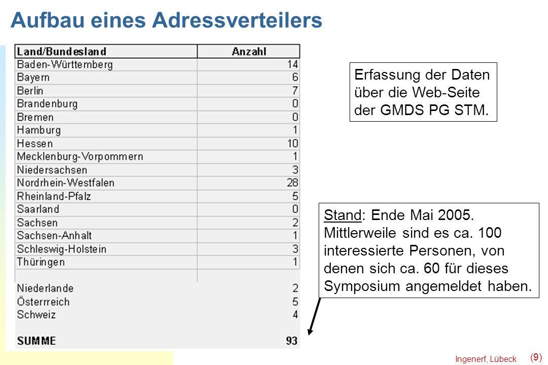 Ingenerf, Lübeck (9) Aufbau eines Adressverteilers Stand: Ende Mai 2005. Mittlerweile sind es ca. 100 interessierte Personen, von denen sich ca. 60 fü