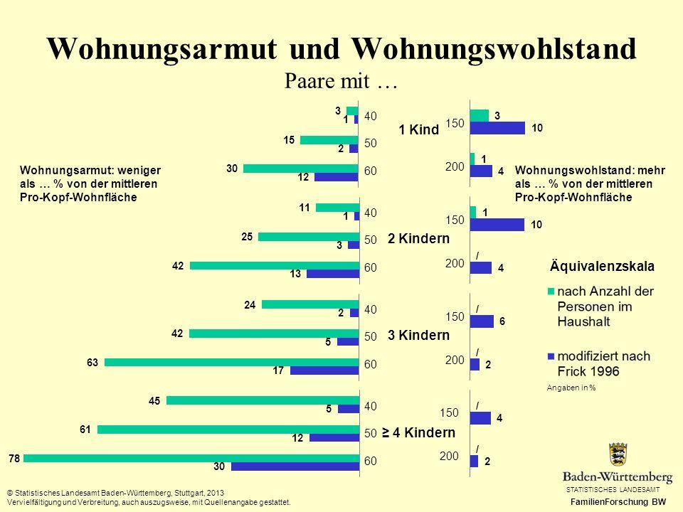 STATISTISCHES LANDESAMT FamilienForschung BW Wohnungsarmut und Wohnungswohlstand Paare mit … © Statistisches Landesamt Baden-Württemberg, Stuttgart, 2