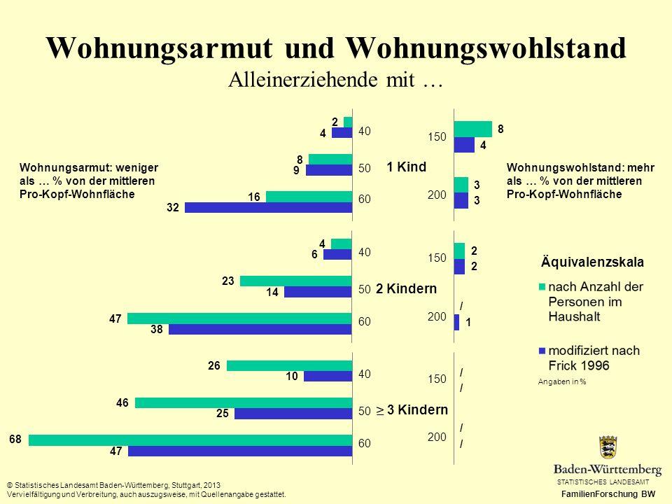 STATISTISCHES LANDESAMT FamilienForschung BW Wohnungsarmut und Wohnungswohlstand Alleinerziehende mit … © Statistisches Landesamt Baden-Württemberg, S