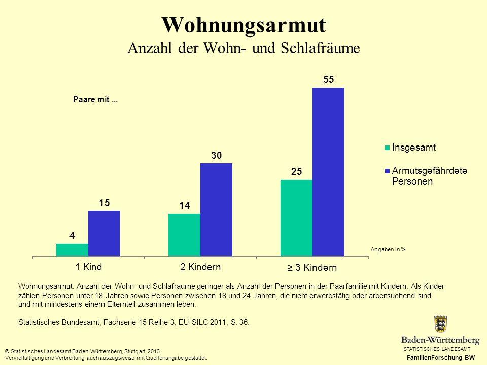 STATISTISCHES LANDESAMT FamilienForschung BW Wohnungsarmut Anzahl der Wohn- und Schlafräume © Statistisches Landesamt Baden-Württemberg, Stuttgart, 20