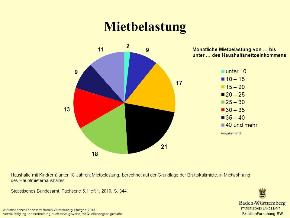 STATISTISCHES LANDESAMT FamilienForschung BW Mietbelastung © Statistisches Landesamt Baden-Württemberg, Stuttgart, 2013 Vervielfältigung und Verbreitu