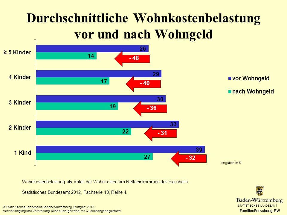 STATISTISCHES LANDESAMT FamilienForschung BW Wohnkostenbelastung als Anteil der Wohnkosten am Nettoeinkommen des Haushalts. Statistisches Bundesamt 20