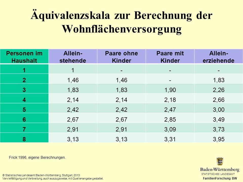 STATISTISCHES LANDESAMT FamilienForschung BW Äquivalenzskala zur Berechnung der Wohnflächenversorgung Personen im Haushalt Allein- stehende Paare ohne