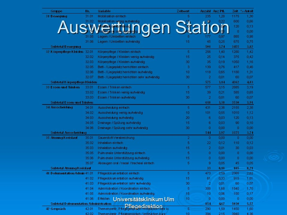 Universitätsklinikum Ulm Pflegedirektion Auswertungen Station