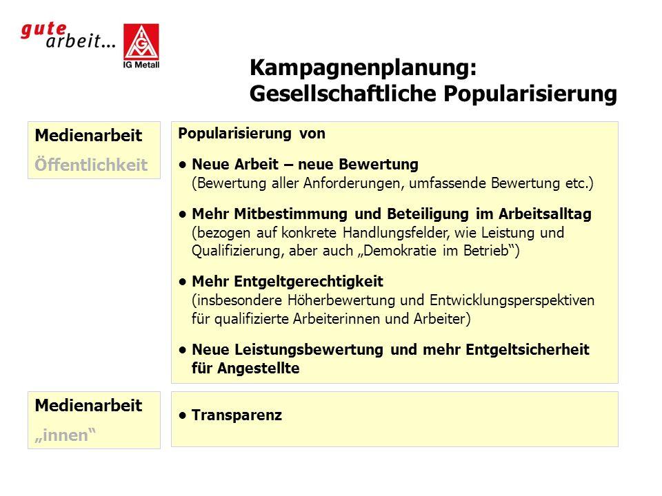 Kampagnenplanung: Gesellschaftliche Popularisierung Medienarbeit Öffentlichkeit Popularisierung von Neue Arbeit – neue Bewertung (Bewertung aller Anfo