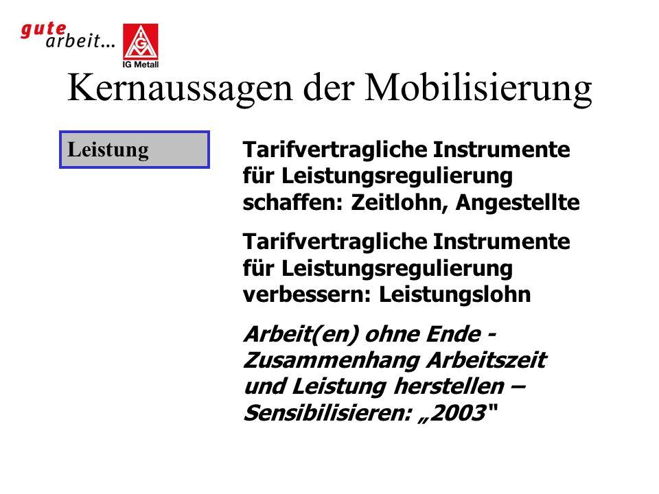 Kernaussagen der Mobilisierung Leistung Tarifvertragliche Instrumente für Leistungsregulierung schaffen: Zeitlohn, Angestellte Tarifvertragliche Instr