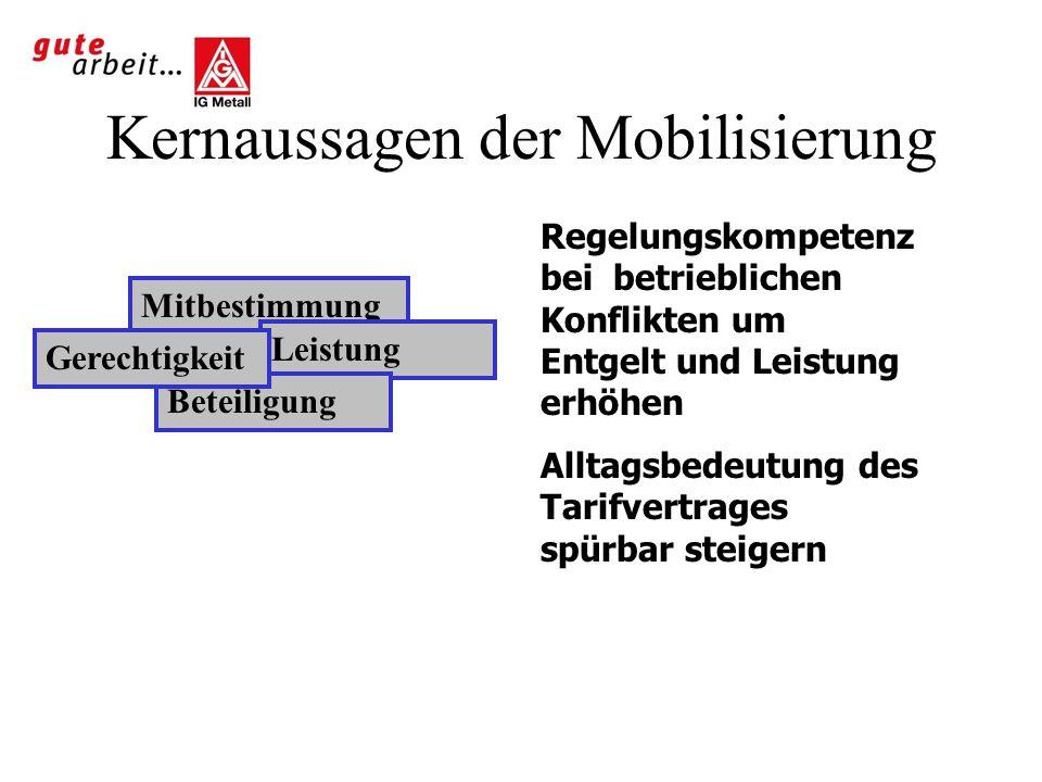 Mobilisierungs- & Inhaltskoordination Koordinationsfelder -Entgelt, Eckentgelt -Leistung, Entgeltgrundsätze -Mitbestimmung -Beteiligung Mobilisierung / Kampagne Zuspitzung auf ca.