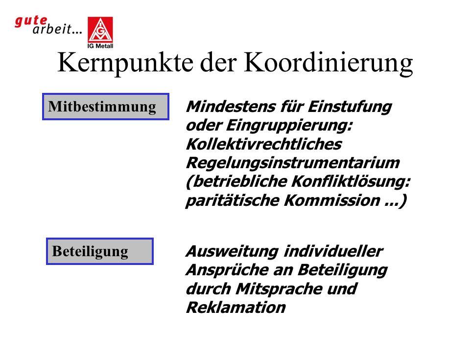 Kernpunkte der Koordinierung Mitbestimmung Mindestens für Einstufung oder Eingruppierung: Kollektivrechtliches Regelungsinstrumentarium (betriebliche