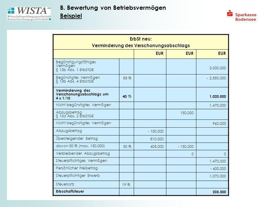ErbSt neu: Verminderung des Verschonungsabschlags EUR Begünstigungsfähiges Vermögen § 13b Abs. 1 ErbStGE 3.000.000 Begünstigtes Vermögen § 13b Abs. 4