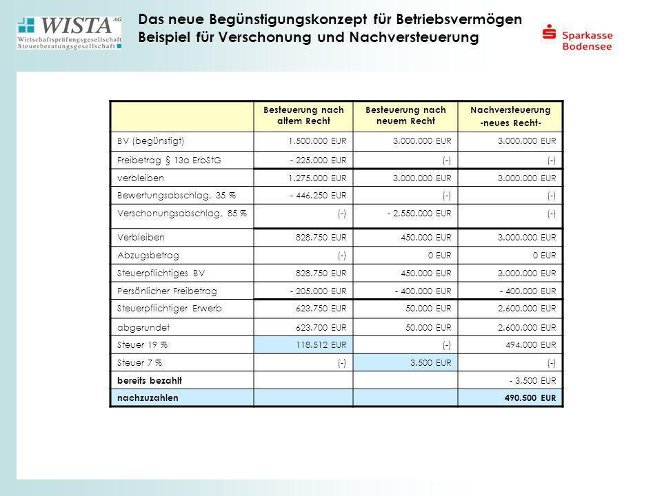 Das neue Begünstigungskonzept für Betriebsvermögen Beispiel für Verschonung und Nachversteuerung Besteuerung nach altem Recht Besteuerung nach neuem R