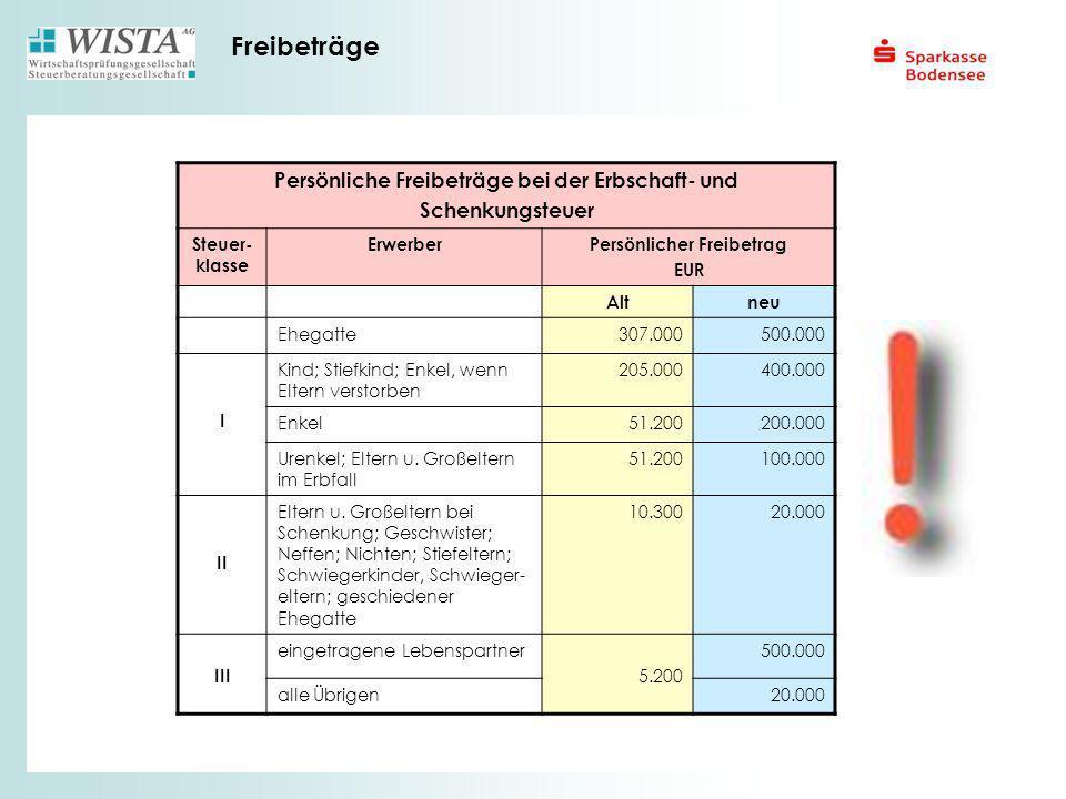 Freibeträge Persönliche Freibeträge bei der Erbschaft- und Schenkungsteuer Steuer- klasse ErwerberPersönlicher Freibetrag EUR Altneu Ehegatte307.00050
