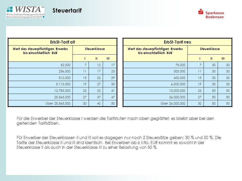 Steuertarif ErbSt-Tarif alt Wert des steuerpflichtigen Erwerbs bis einschließlich EUR Steuerklasse I II III 52.00071217 256.000111723 512.000152229 5.