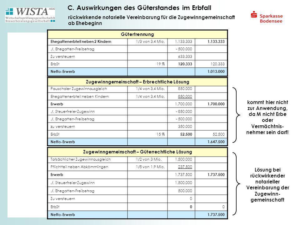 C. Auswirkungen des Güterstandes im Erbfall Gütertrennung Ehegattenerbteil neben 2 Kindern 1/3 von 3,4 Mio.1.133.333./. Ehegatten-Freibetrag- 500.000