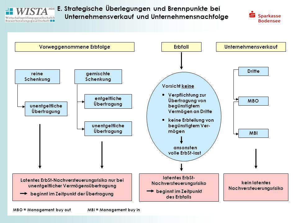 E. Strategische Überlegungen und Brennpunkte bei Unternehmensverkauf und Unternehmensnachfolge Vorweggenommene ErbfolgeErbfallUnternehmensverkauf rein