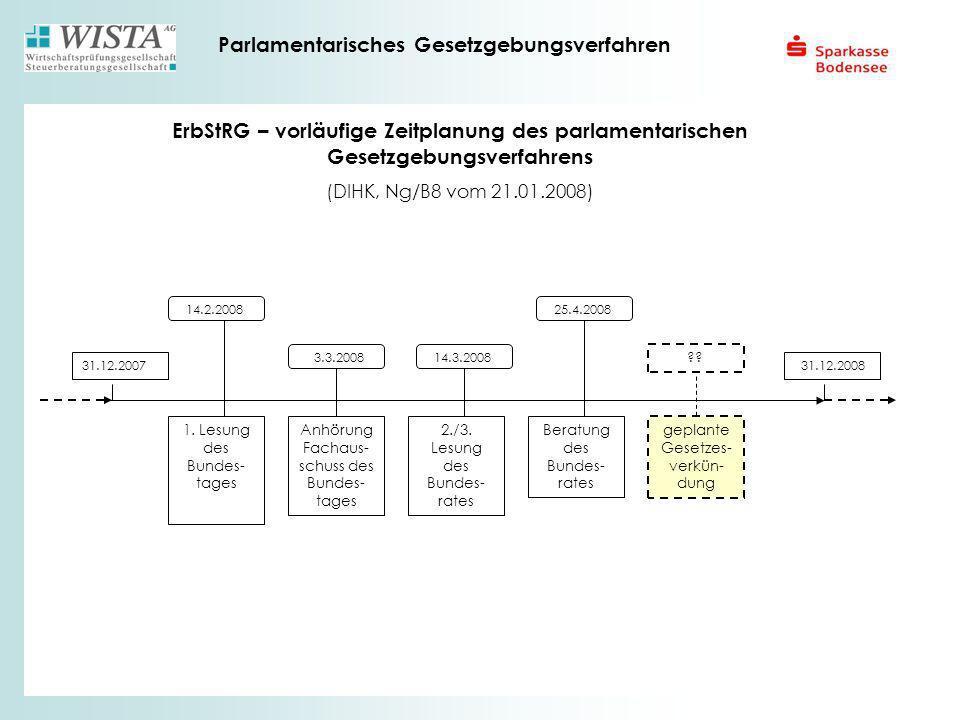 ErbStRG – vorläufige Zeitplanung des parlamentarischen Gesetzgebungsverfahrens (DIHK, Ng/B8 vom 21.01.2008) 31.12.2007 14.2.2008 1. Lesung des Bundes-
