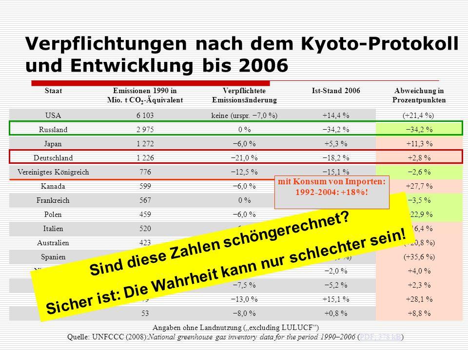 Verpflichtungen nach dem Kyoto-Protokoll und Entwicklung bis 2006 StaatEmissionen 1990 in Mio.
