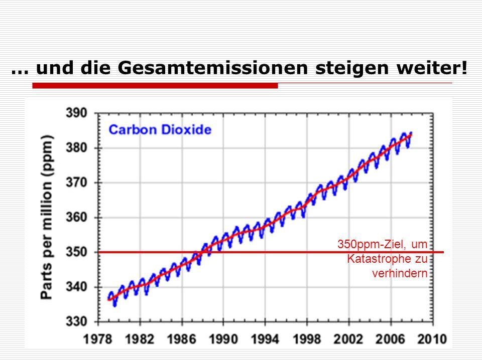 … und die Gesamtemissionen steigen weiter! 350ppm-Ziel, um Katastrophe zu verhindern