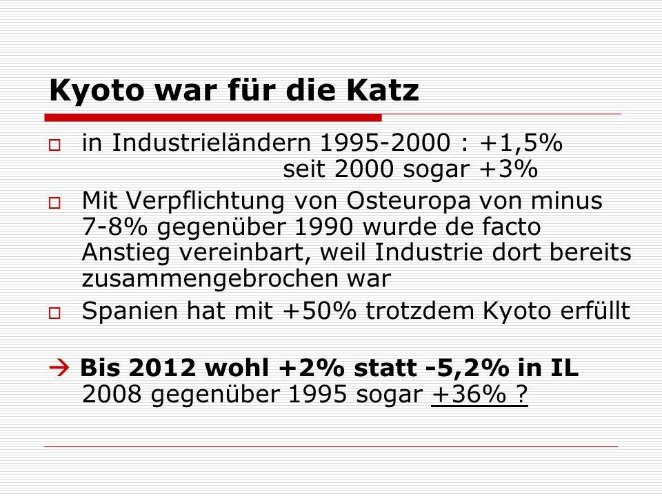 Kyoto war für die Katz in Industrieländern 1995-2000 : +1,5% seit 2000 sogar +3% Mit Verpflichtung von Osteuropa von minus 7-8% gegenüber 1990 wurde de facto Anstieg vereinbart, weil Industrie dort bereits zusammengebrochen war Spanien hat mit +50% trotzdem Kyoto erfüllt Bis 2012 wohl +2% statt -5,2% in IL 2008 gegenüber 1995 sogar +36%