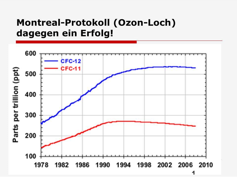 Montreal-Protokoll (Ozon-Loch) dagegen ein Erfolg!