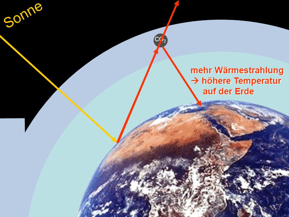CO 2 Sonne mehr Wärmestrahlung höhere Temperatur auf der Erde