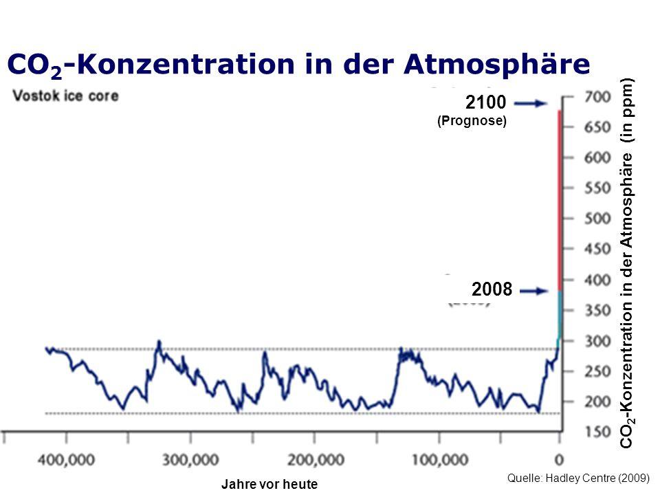 CO 2 -Konzentration in der Atmosphäre Quelle: Hadley Centre (2009) CO 2 -Konzentration in der Atmosphäre (in ppm) Jahre vor heute 2008 2100 (Prognose)