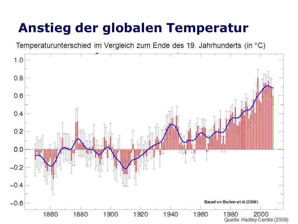 Anstieg der globalen Temperatur Quelle: Hadley Centre (2009) Temperaturunterschied im Vergleich zum Ende des 19.