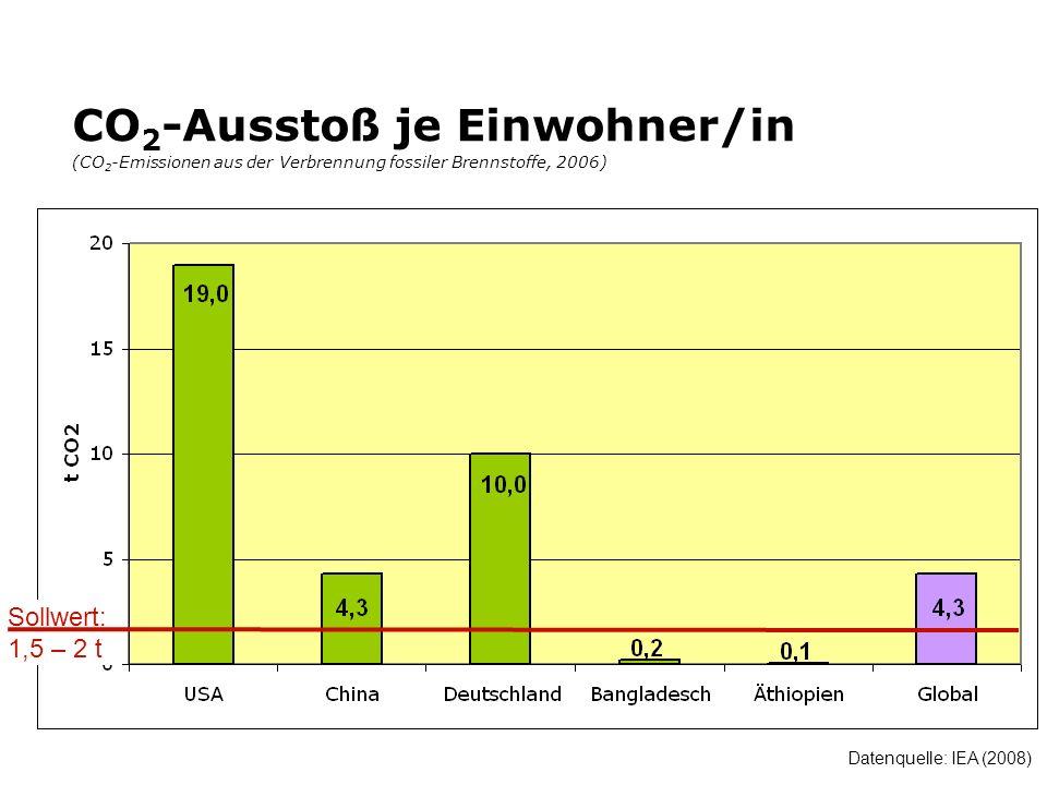 CO 2 -Ausstoß je Einwohner/in (CO 2 -Emissionen aus der Verbrennung fossiler Brennstoffe, 2006) Datenquelle: IEA (2008) Sollwert: 1,5 – 2 t