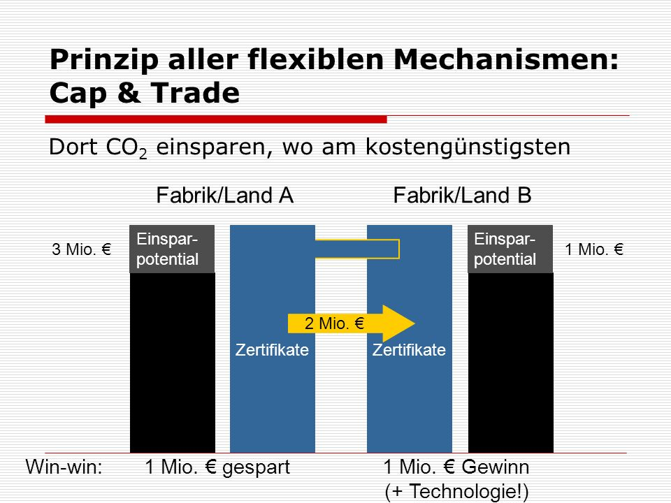 Prinzip aller flexiblen Mechanismen: Cap & Trade Dort CO 2 einsparen, wo am kostengünstigsten Fabrik/Land A Einspar- potential 3 Mio.