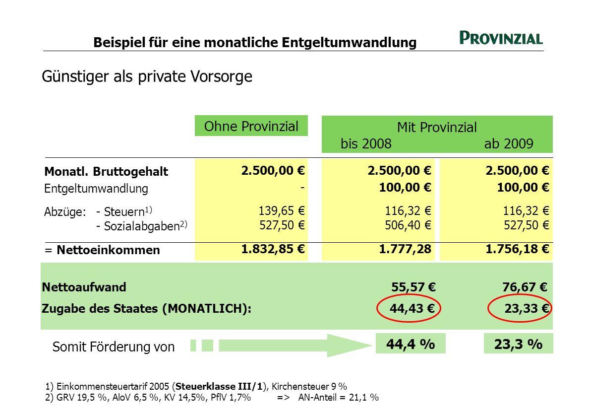 Günstiger als private Vorsorge Monatl. Bruttogehalt Entgeltumwandlung Abzüge:- Steuern 1) - Sozialabgaben 2) = Nettoeinkommen 2.500,00 - 139,65 527,50