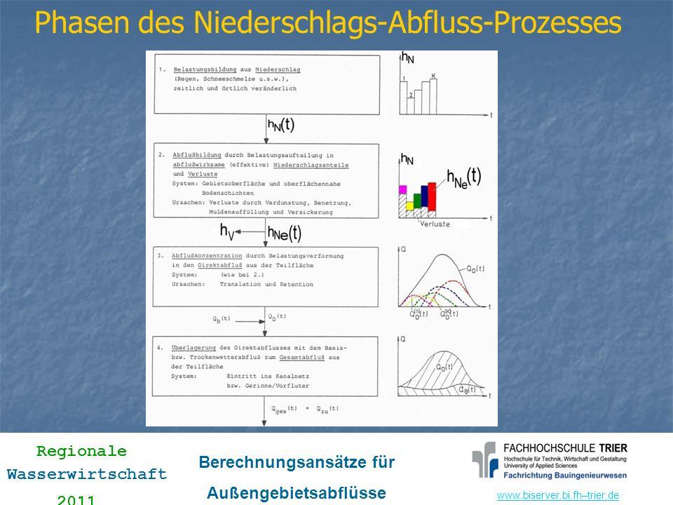 www.biserver.bi.fhwww.biserver.bi.fh–trier.de Regionale Wasserwirtschaft 2011 Berechnungsansätze für Außengebietsabflüsse CNI-Wert und Anfangsverlust AV 0 gemäß Originalverfahren (für VN21 = 0) Parameter B1 (hier vereinfacht, ansonsten Eichfaktor) Anfangsverlust AV = 7,4 e -16/37,1 = 4,8 mm AV = AV 0 e -VN21/B1 = 7,4 e -16/37,1 = 4,8 mm zeitlich variabler Abflussbeiwert Ψ i (im aktuellen Zeitintervall i)