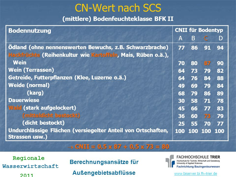 www.biserver.bi.fhwww.biserver.bi.fh–trier.de Regionale Wasserwirtschaft 2011 Berechnungsansätze für Außengebietsabflüsse 1.2 Erweitertes SCS-Verfahren nach Øverland Variabler Abflussbeiwert in Abhängigkeit von Bodenfeuchte zu Ereignisbeginn (ermittelt aus Vorregenindex, statt 3 BFK) sog.