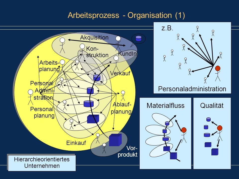 Erfurt, 09.07.2009Folie 12 von 21 Arbeitsprozess - Organisation (1) Hierarchieorientiertes Unternehmen Verkauf Kon- struktion KundIn Vor- produkt Eink