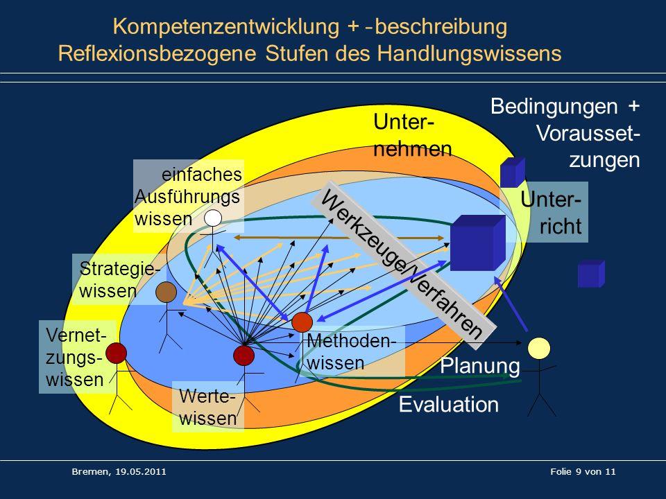 Folie 9 von 11 Kompetenzentwicklung + –beschreibung Reflexionsbezogene Stufen des Handlungswissens Evaluation Planung Bedingungen + Vorausset- zungen