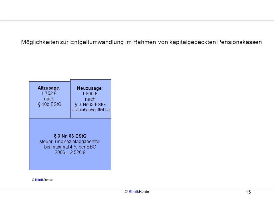 © KlinikRente 15 Möglichkeiten zur Entgeltumwandlung im Rahmen von kapitalgedeckten Pensionskassen § 3 Nr. 63 EStG steuer- und sozialabgabenfrei bis m