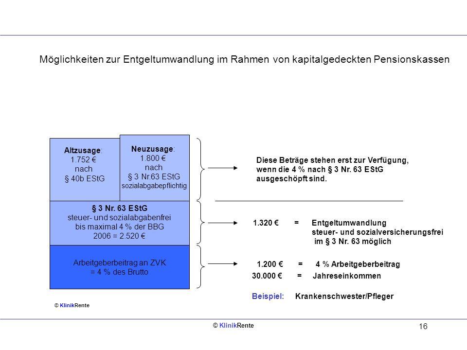 16 § 3 Nr. 63 EStG steuer- und sozialabgabenfrei bis maximal 4 % der BBG 2006 = 2.520 1.200 = 4 % Arbeitgeberbeitrag 30.000 = Jahreseinkommen Beispiel