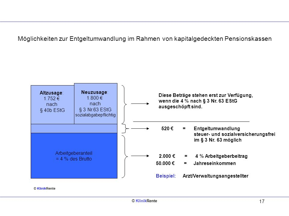 17 § 3 Nr. 63 EStG steuer- und sozialabgabenfrei bis maximal 4 % der BBG 2006 = 2.520 2.000 = 4 % Arbeitgeberbeitrag 50.000 = Jahreseinkommen Beispiel