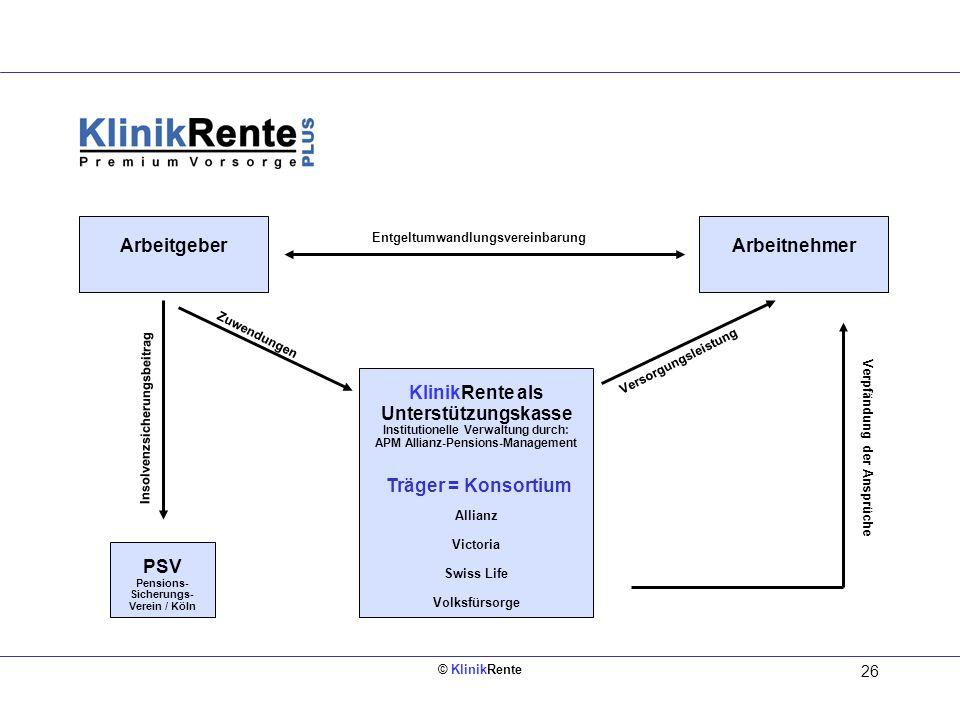 © KlinikRente 26 ArbeitgeberArbeitnehmer KlinikRente als Unterstützungskasse Institutionelle Verwaltung durch: APM Allianz-Pensions-Management Träger