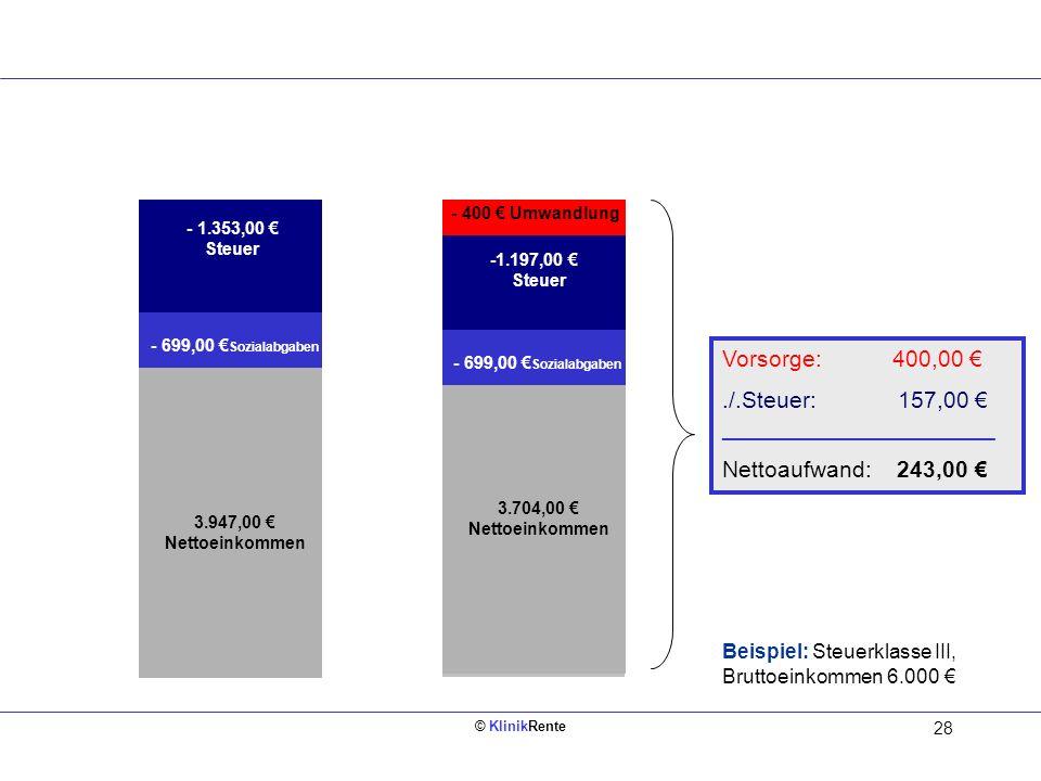 © KlinikRente 28 Bruttoeinkommen 6.000 3.704,00 Nettoeinkommen Bruttoeinkommen 6.000 3.947,00 Nettoeinkommen - 699,00 Sozialabgaben - 1.353,00 Steuer