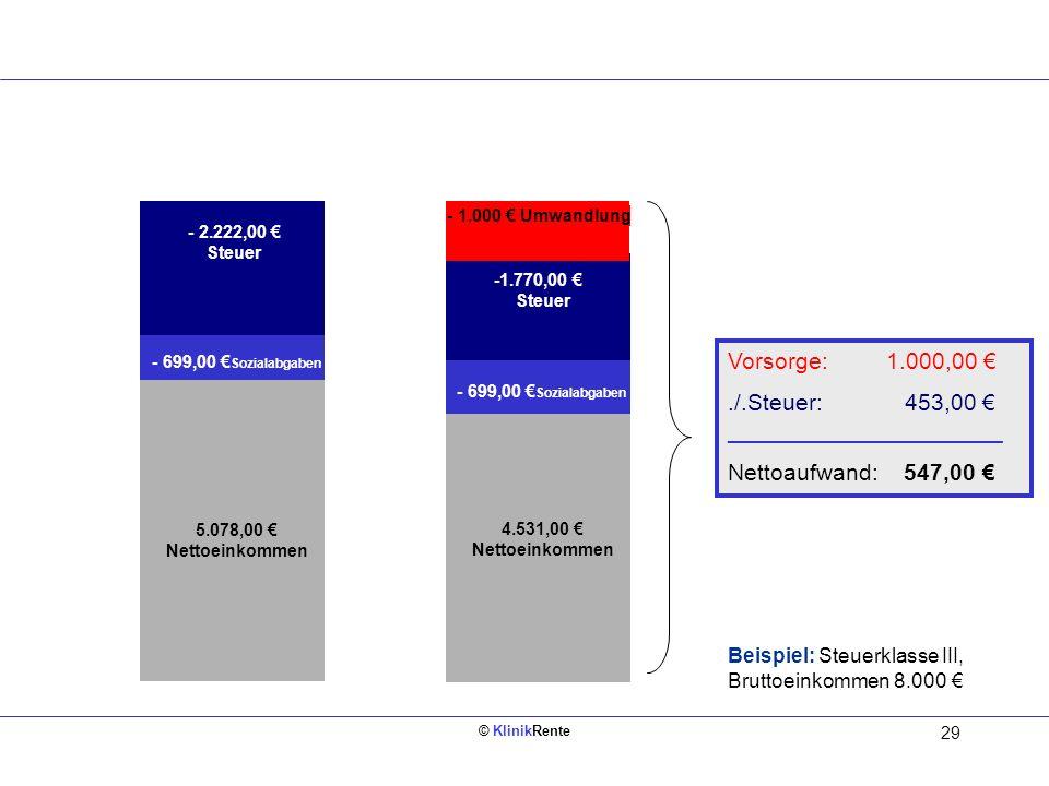 © KlinikRente 29 Bruttoeinkommen 8.000 4.531,00 Nettoeinkommen Bruttoeinkommen 8.000 5.078,00 Nettoeinkommen - 699,00 Sozialabgaben - 2.222,00 Steuer