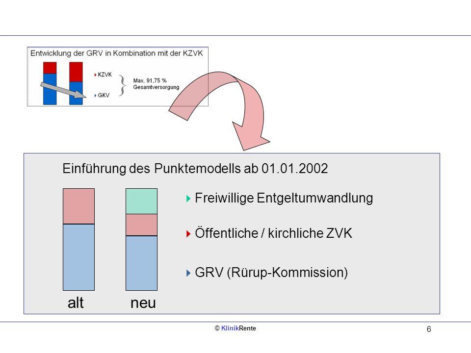 © KlinikRente 6 Einführung des Punktemodells ab 01.01.2002 Freiwillige Entgeltumwandlung Öffentliche / kirchliche ZVK GRV (Rürup-Kommission) altneu
