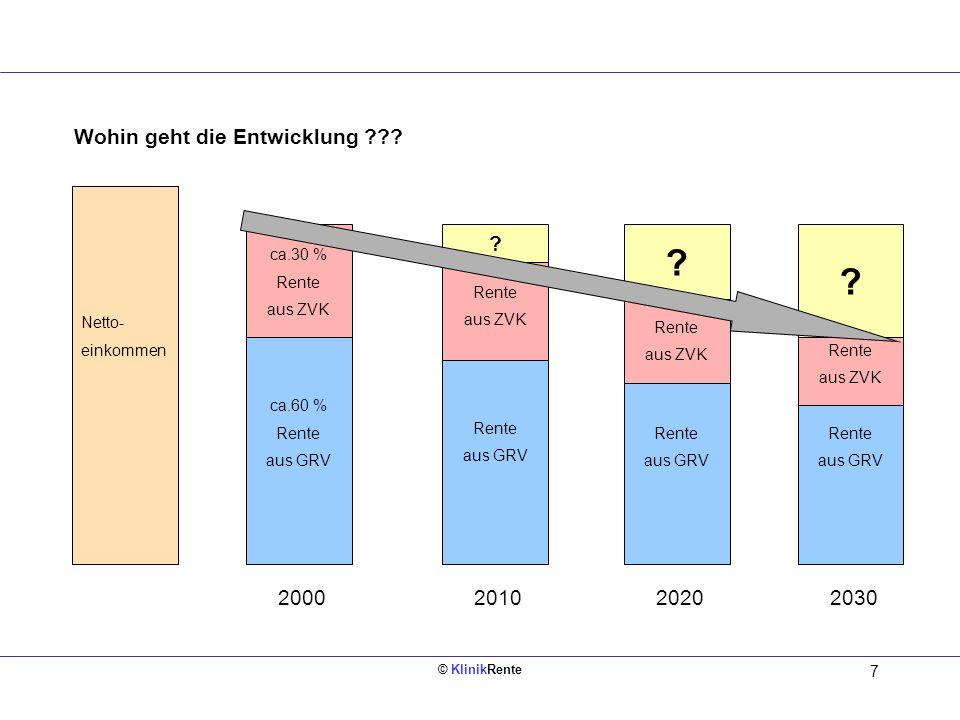 © KlinikRente 7 Netto- einkommen ca.60 % Rente aus GRV ca.30 % Rente aus ZVK 2000 Rente aus GRV Rente aus ZVK Rente aus GRV Rente aus ZVK 2010 ? ? 202