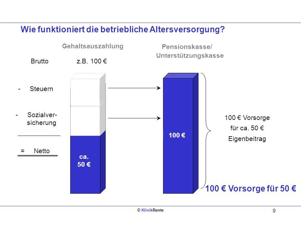 © KlinikRente 10 Bruttoeinkommen 2.500 1.467,46 Nettoeinkommen Bruttoeinkommen 2.500 1.512,53 Nettoeinkommen - 523,75 Sozialabgaben - 502,80 Sozialabgaben - 463,72 Steuer - 429,74 Steuer - 100 Umwandlung Beispiel: Mitarbeiter/in Steuer- klasse 1, Bruttoeinkommen 2.500,- EUR monatl./ KiSt.NRW / KV 14,2 % Vorsorge: 100,00./.Steuer: 33,98./.