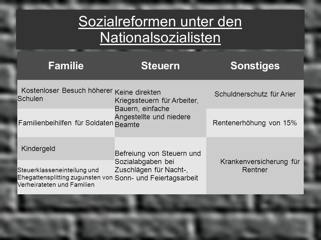 Sozialreformen unter den Nationalsozialisten FamilieSteuernSonstiges Kostenloser Besuch höherer Schulen Schuldnerschutz für Arier Keine direkten Krieg