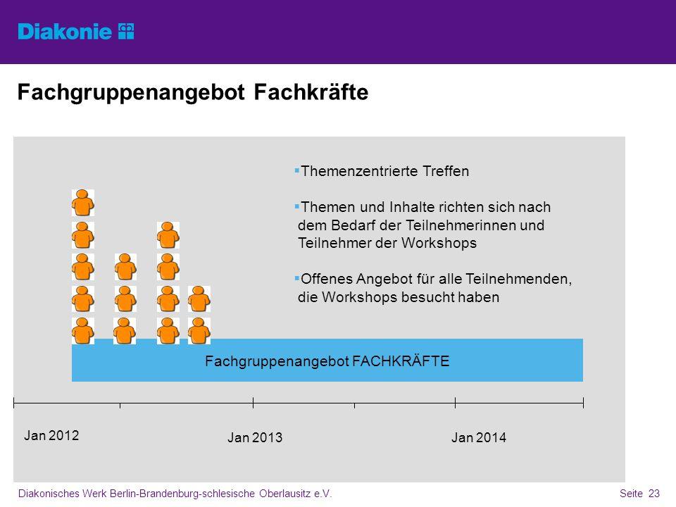 Diakonisches Werk Berlin-Brandenburg-schlesische Oberlausitz e.V.Seite 23 Fachgruppenangebot Fachkräfte Jan 2012 Jan 2013 Jan 2014 Fachgruppenangebot