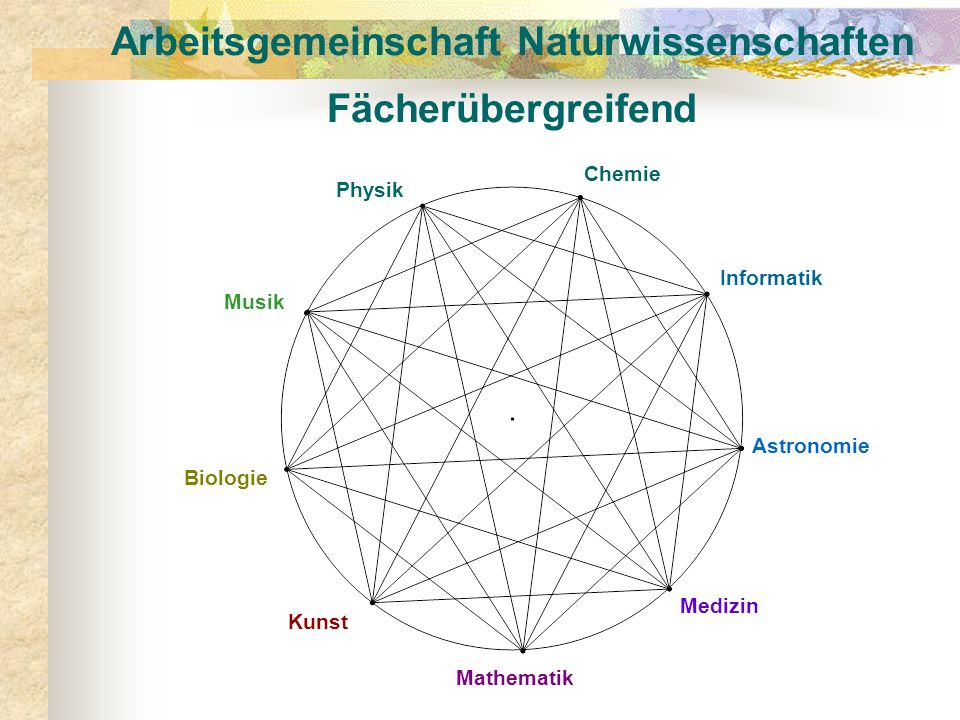 Arbeitsgemeinschaft Naturwissenschaften Fächerübergreifend Physik Chemie Mathematik Informatik Astronomie Biologie Kunst Musik Medizin