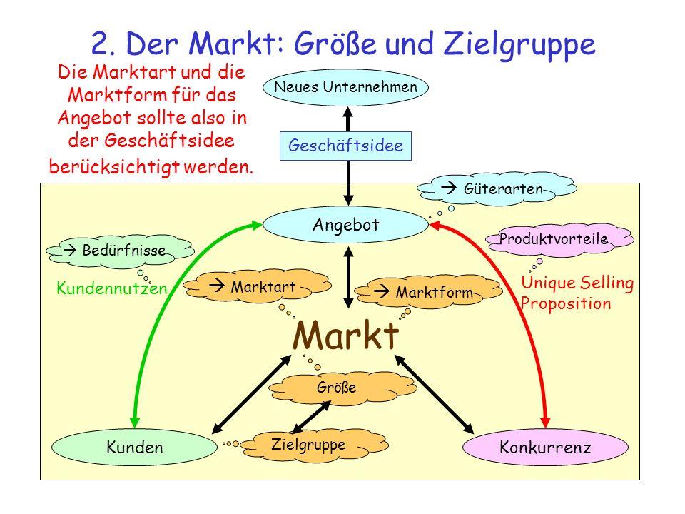 Markt 2. Der Markt: Größe und Zielgruppe Aus den bisherigen Faktoren kann nun ein konkreter Markt für das Angebot bestimmt werden. Angebot KundenKonku